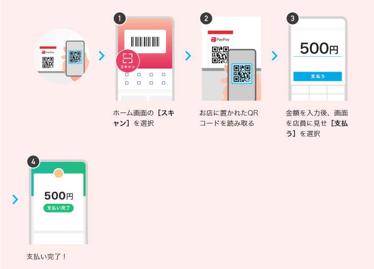 PayPayのアプリを起動し、 ホーム画面の[スキャン]を選択後、こちらのQRコードを読み込んでください。