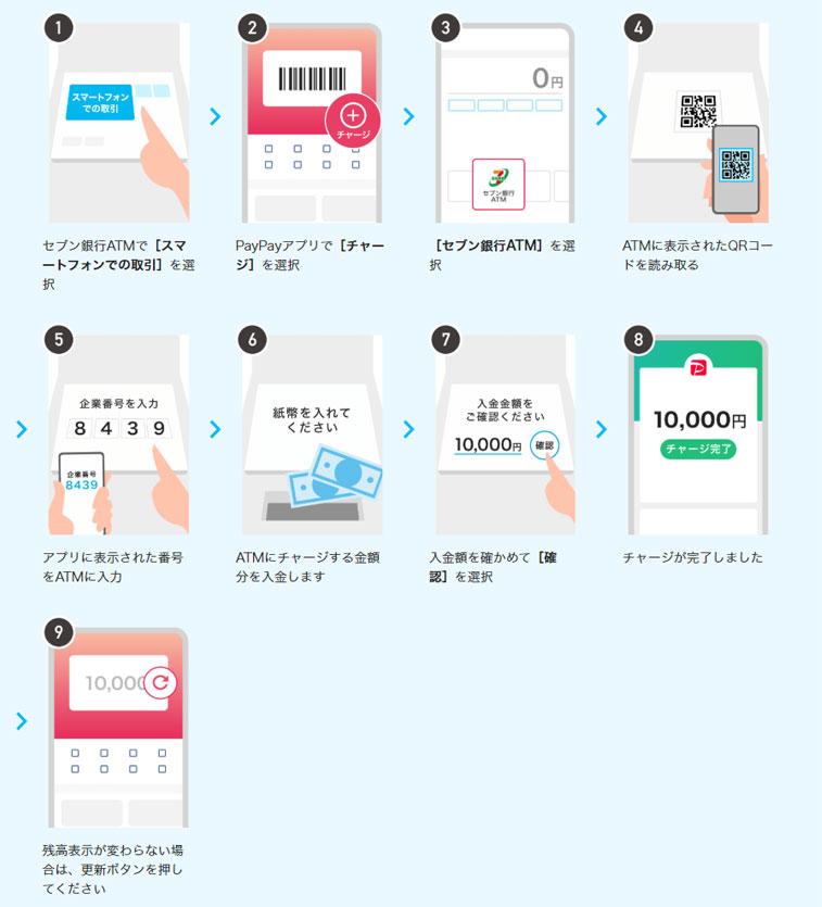 セブン銀行ATMから現金チャージ